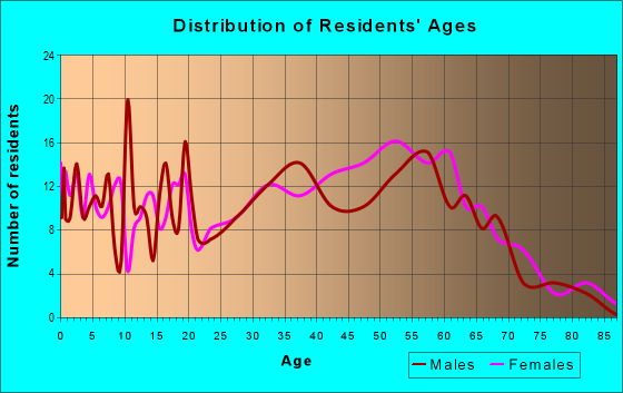 Age and Sex of Residents in zip code 41557