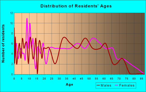 Age and Sex of Residents in zip code 41558