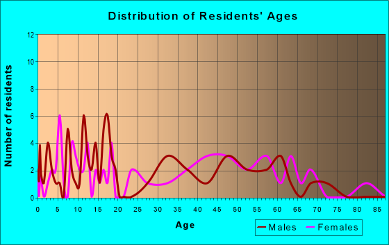 Age and Sex of Residents in zip code 41559