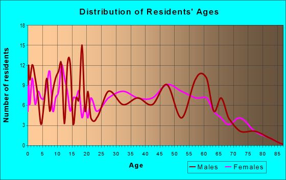 Age and Sex of Residents in zip code 41631