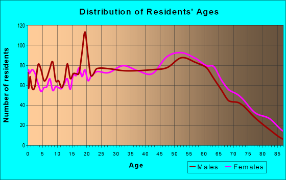 Age and Sex of Residents in zip code 41653