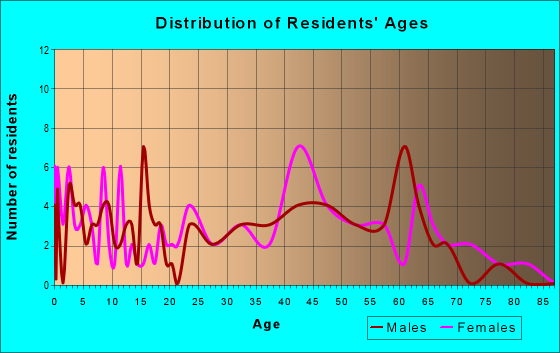 Age and Sex of Residents in zip code 41659