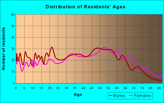 Age and Sex of Residents in zip code 41749