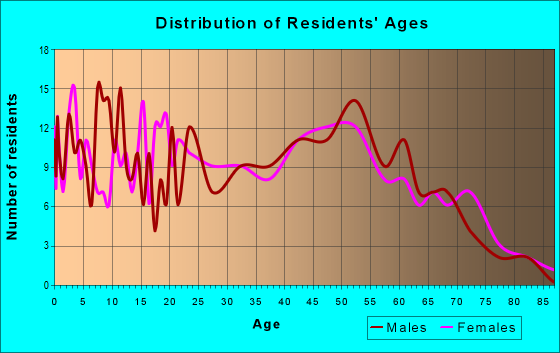 Age and Sex of Residents in zip code 41776
