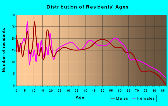 Age and Sex of Residents in zip code 41822