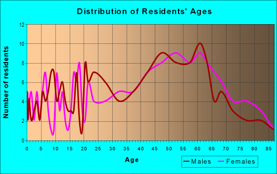 Age and Sex of Residents in zip code 41826