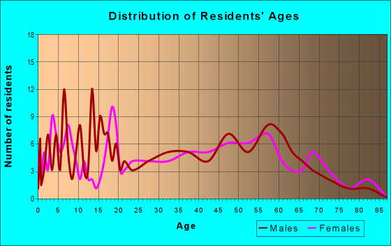 Age and Sex of Residents in zip code 41828