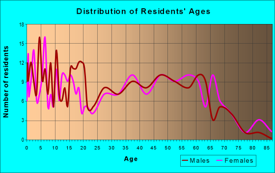Age and Sex of Residents in zip code 41837