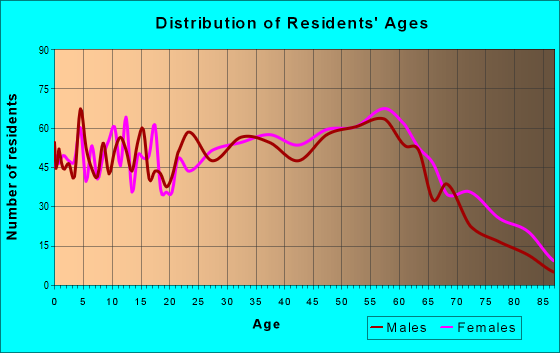Age and Sex of Residents in zip code 41858