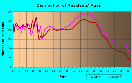 Age and Sex of Residents in zip code 42001