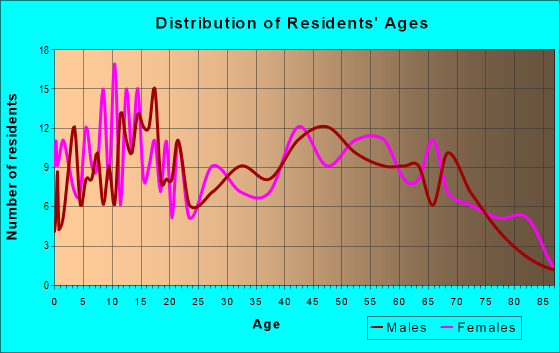 Age and Sex of Residents in zip code 42021