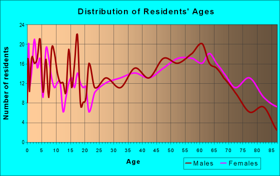 Age and Sex of Residents in zip code 42023