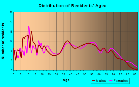 Age and Sex of Residents in zip code 42024