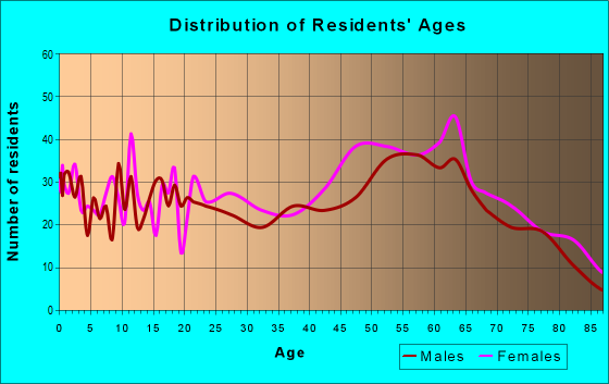 Age and Sex of Residents in zip code 42041