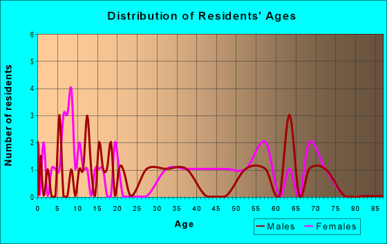 Age and Sex of Residents in zip code 42047