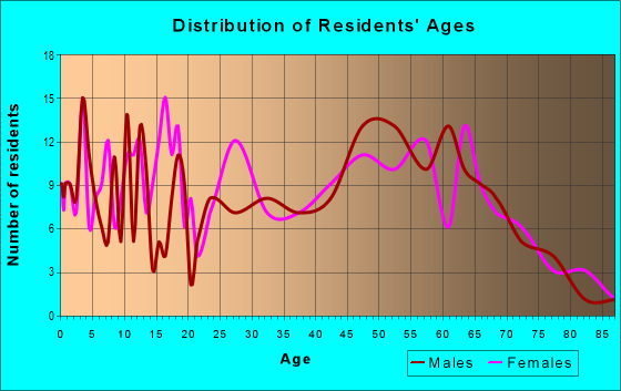 Age and Sex of Residents in zip code 42049