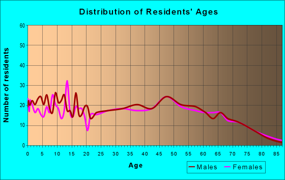 Age and Sex of Residents in zip code 42051