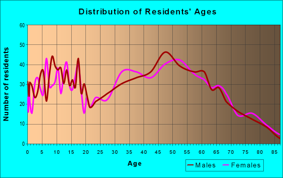 Age and Sex of Residents in zip code 42053