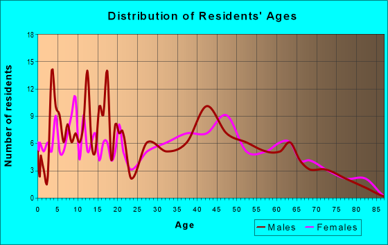 Age and Sex of Residents in zip code 42054