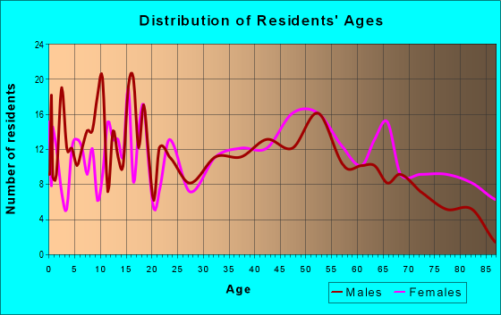 Age and Sex of Residents in zip code 42056