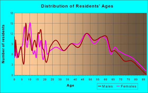 Age and Sex of Residents in zip code 42079