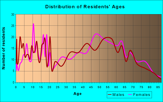 Age and Sex of Residents in zip code 42081