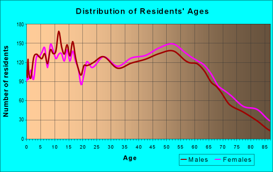 Age and Sex of Residents in zip code 42103