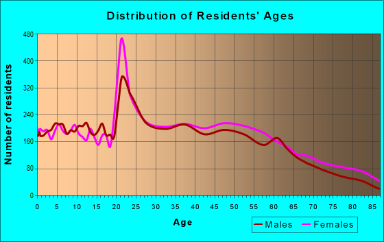 Age and Sex of Residents in zip code 42104