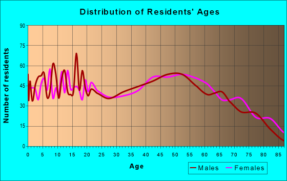 Age and Sex of Residents in zip code 42129