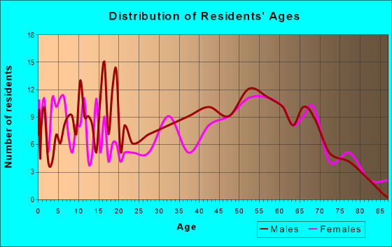 Age and Sex of Residents in zip code 42133