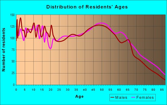Age and Sex of Residents in zip code 42134