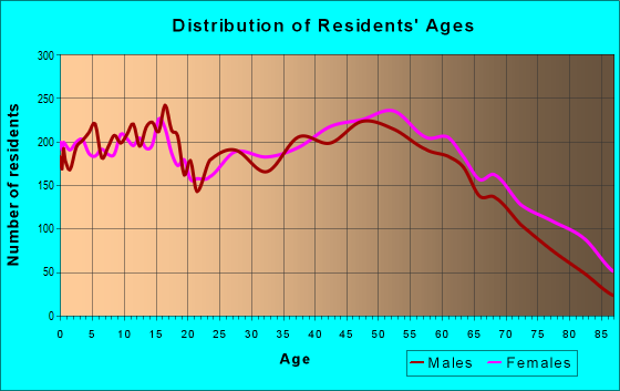 Age and Sex of Residents in zip code 42141