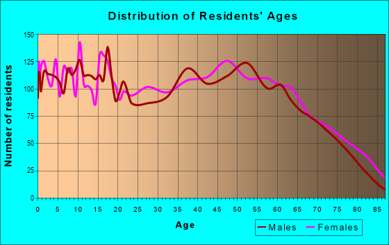 Age and Sex of Residents in zip code 42164