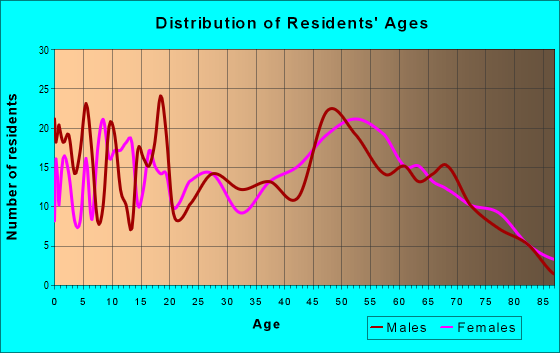 Age and Sex of Residents in zip code 42202