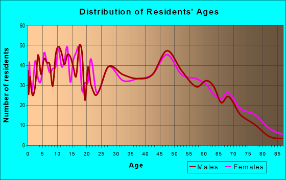 Age and Sex of Residents in zip code 42206