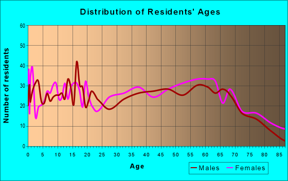 Age and Sex of Residents in zip code 42210