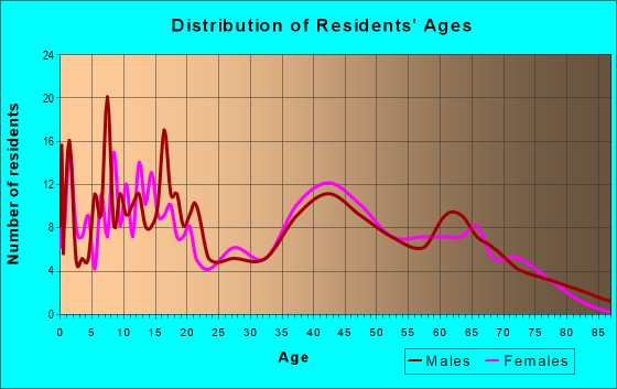 Age and Sex of Residents in zip code 42215