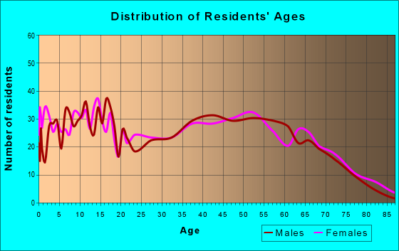 Age and Sex of Residents in zip code 42217