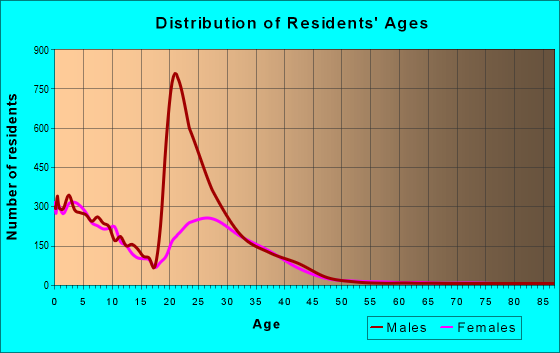 Age and Sex of Residents in zip code 42223