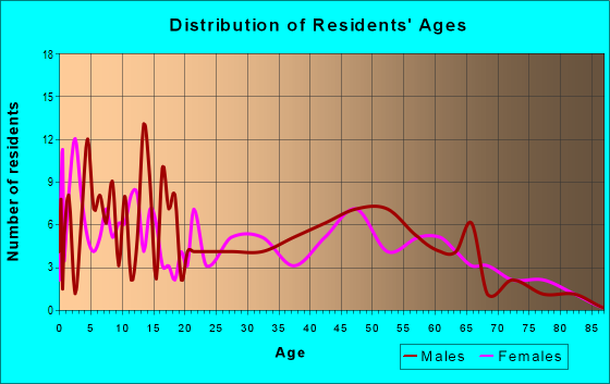 Age and Sex of Residents in zip code 42232