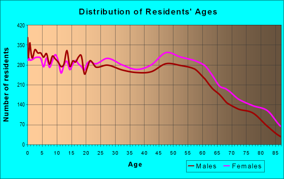 Age and Sex of Residents in zip code 42240