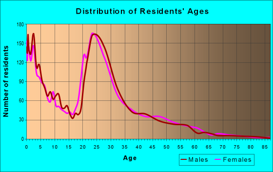 Age and Sex of Residents in zip code 42262