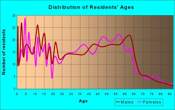 Age and Sex of Residents in zip code 42274
