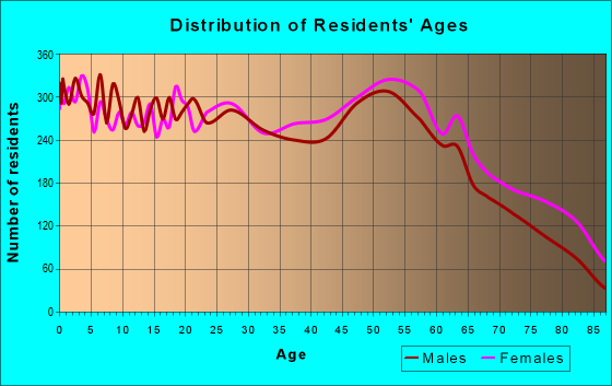 Age and Sex of Residents in zip code 42301