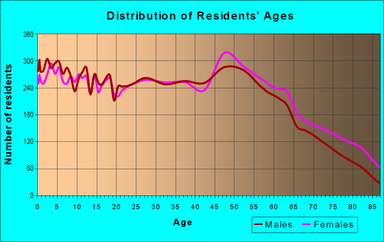 Age and Sex of Residents in zip code 42303