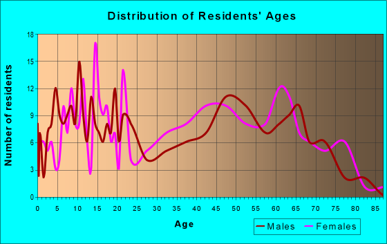 Age and Sex of Residents in zip code 42324