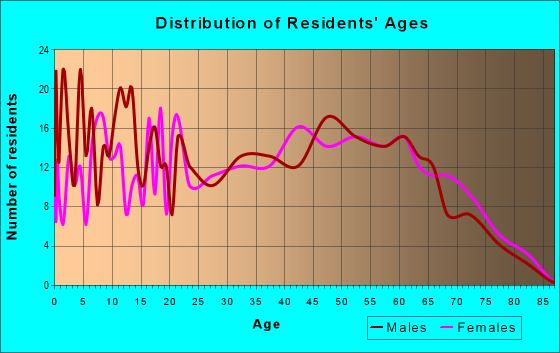 Age and Sex of Residents in zip code 42325