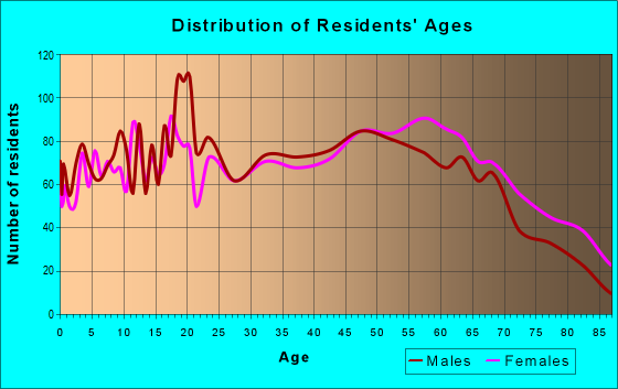 Age and Sex of Residents in zip code 42345