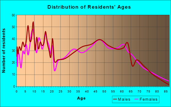 Age and Sex of Residents in zip code 42348