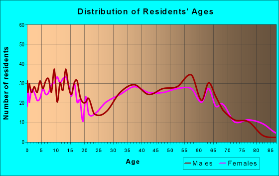 Age and Sex of Residents in zip code 42351